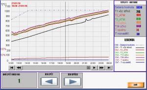 Příklad možností grafu zobrazení průběhu teplot na dotykových panelech